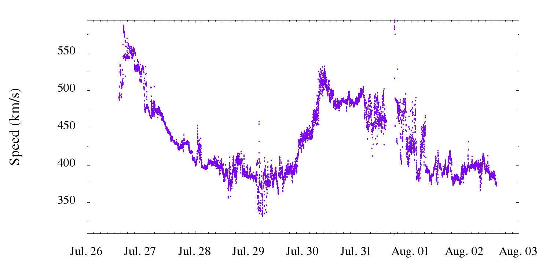 solarwind-speed